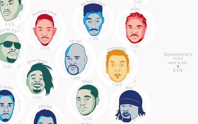 Pop Chart Lab The Hip Hop Flow Chart