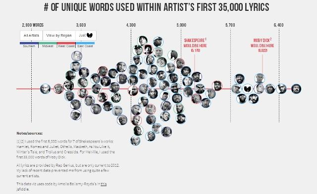 Matt Daniels The Largest Vocabulary in Hip Hop